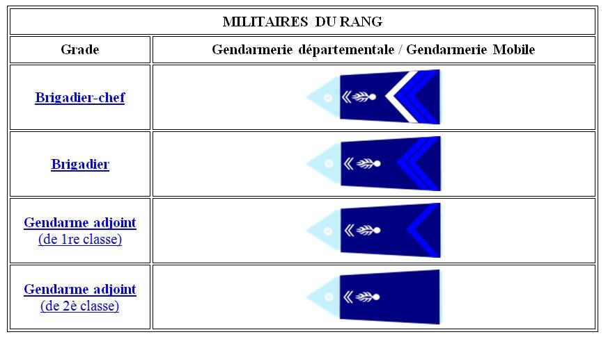 Grades_militaires_du_rang