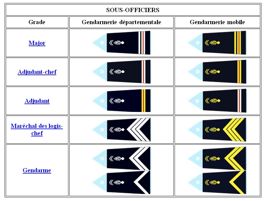 Grades_sous_officiers